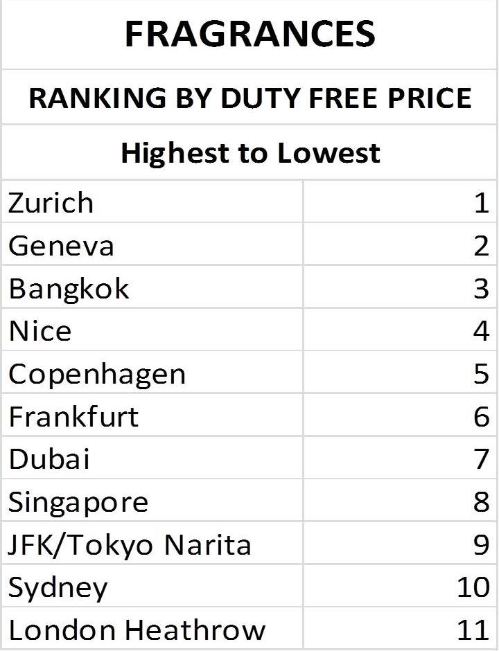 Duty Free Fragrances Airport Price Ranking