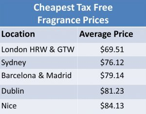 Cheapest Tax Free Fragrance Prices